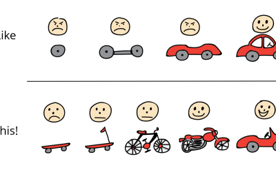What is the Minimum Viable Product?
